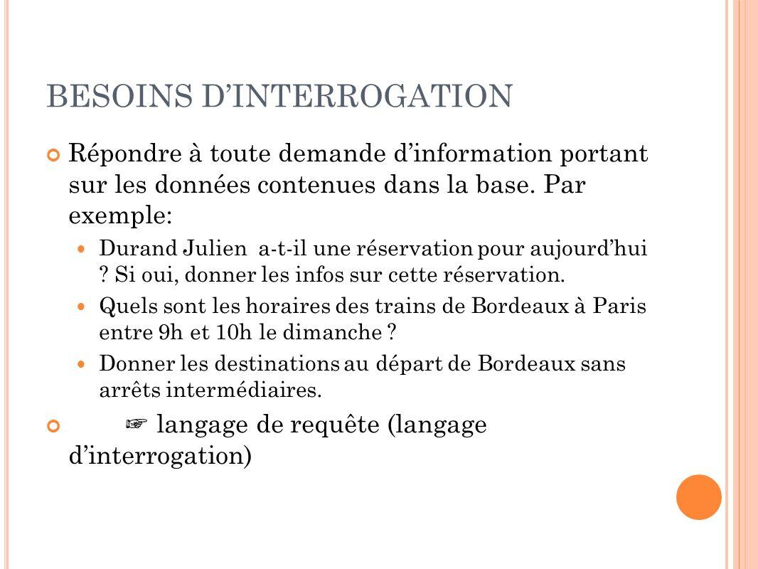 BESOINS D'INTERROGATION