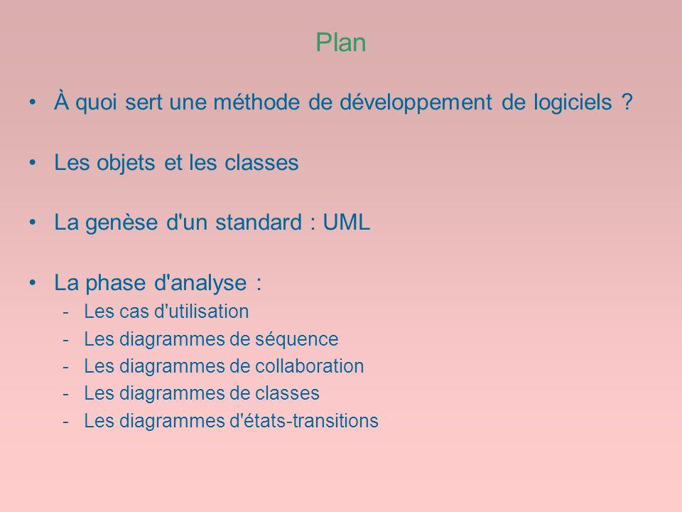 Plan À quoi sert une méthode de développement de logiciels