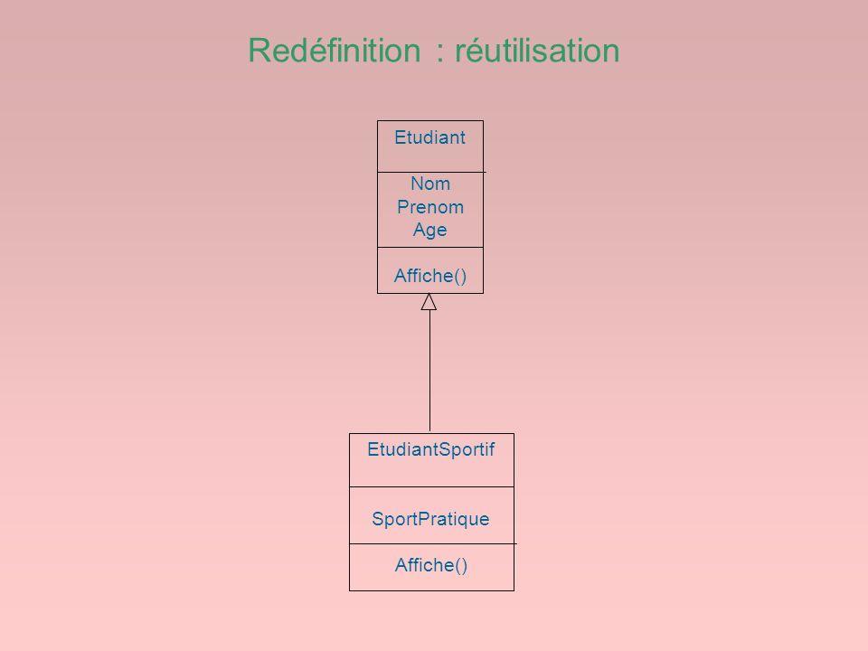 Redéfinition : réutilisation