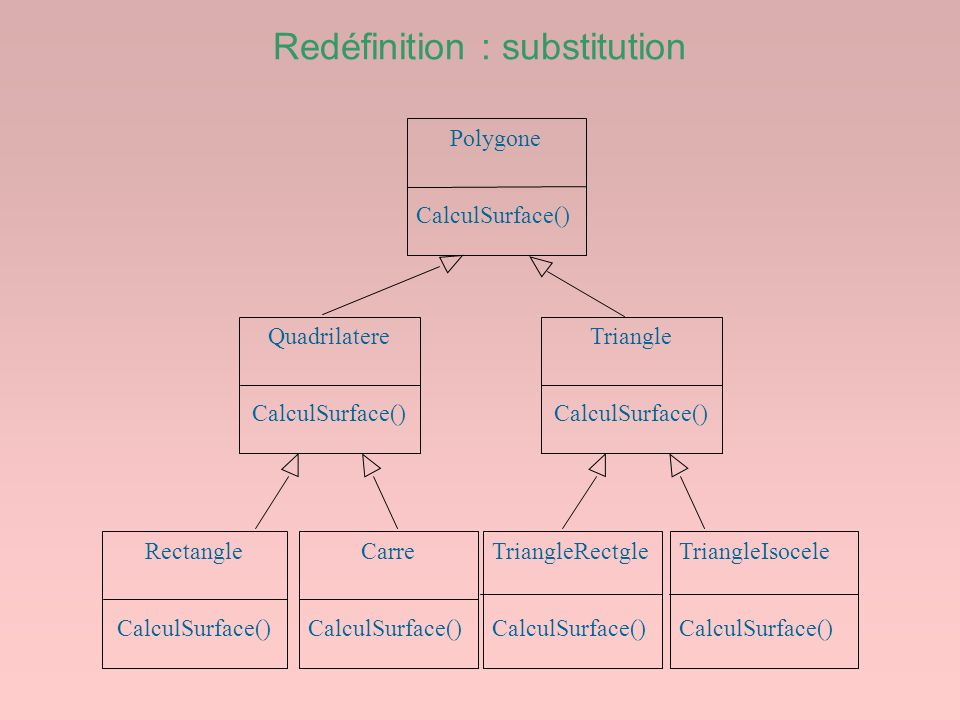 Redéfinition : substitution