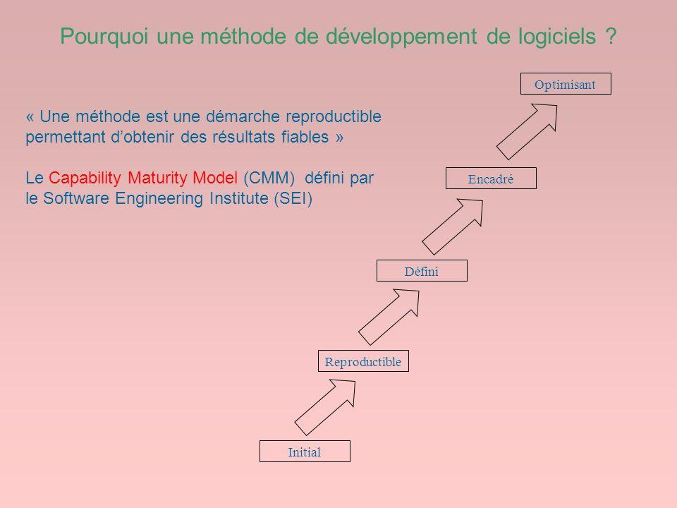 Pourquoi une méthode de développement de logiciels
