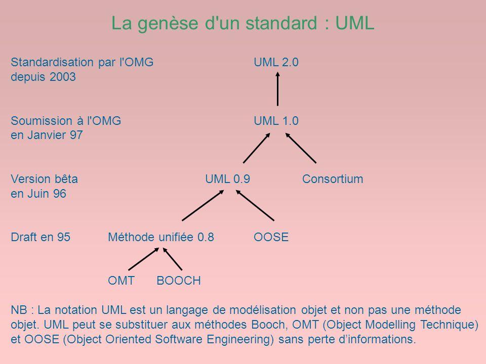 La genèse d un standard : UML
