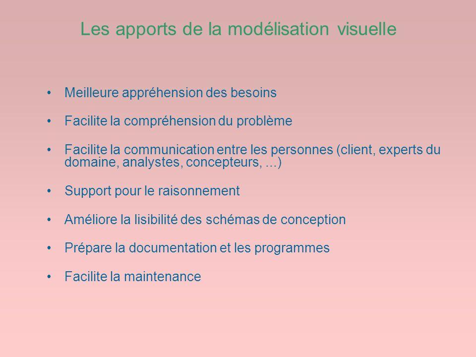 Les apports de la modélisation visuelle
