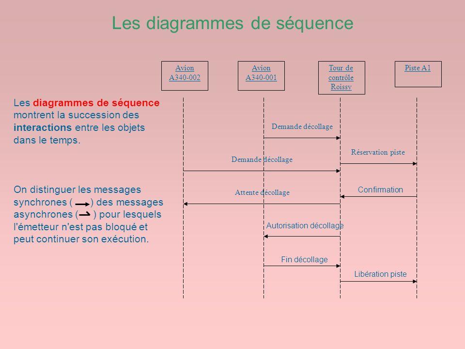 Les diagrammes de séquence