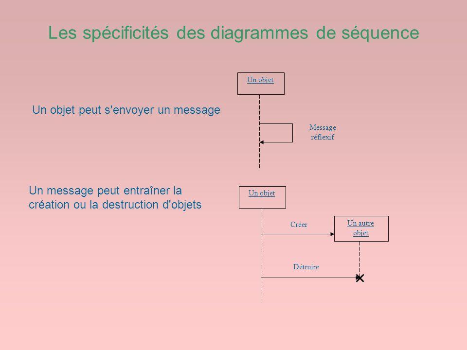 Les spécificités des diagrammes de séquence