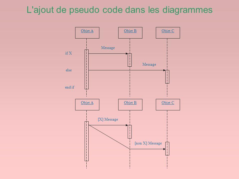 L ajout de pseudo code dans les diagrammes