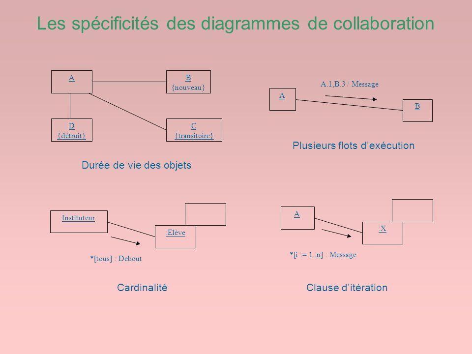 Les spécificités des diagrammes de collaboration