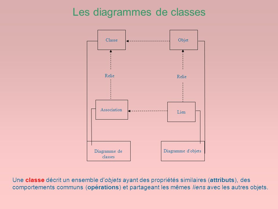Les diagrammes de classes