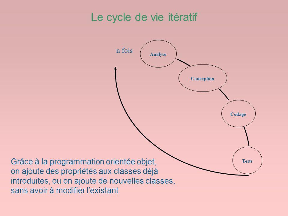 Le cycle de vie itératif