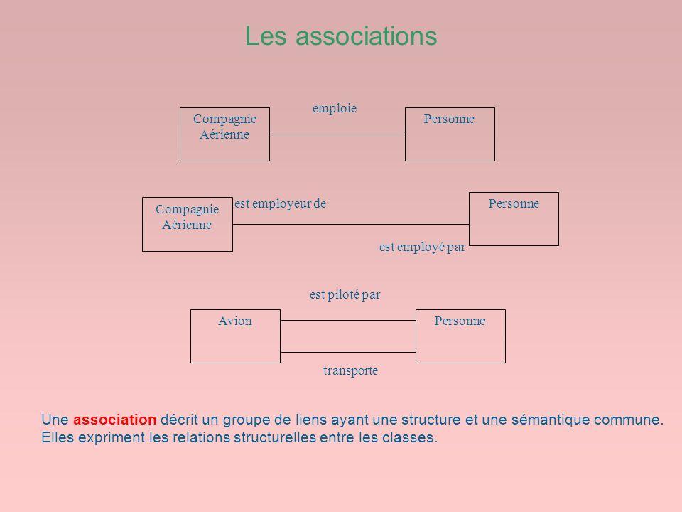 Les associations est employé par. est employeur de. Compagnie Aérienne. Personne. emploie. Avion.