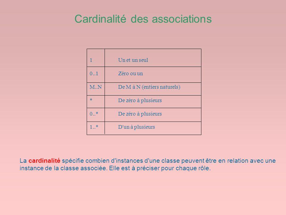 Cardinalité des associations