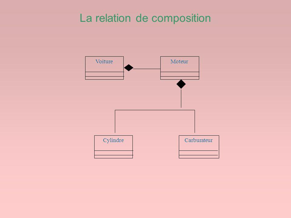 La relation de composition