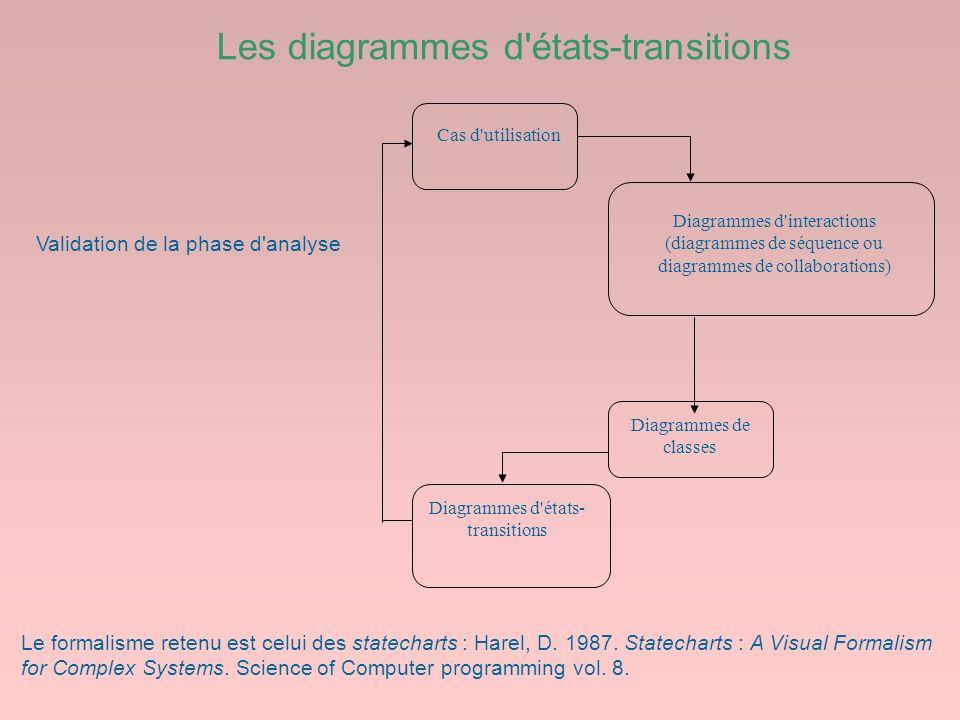 Les diagrammes d états-transitions