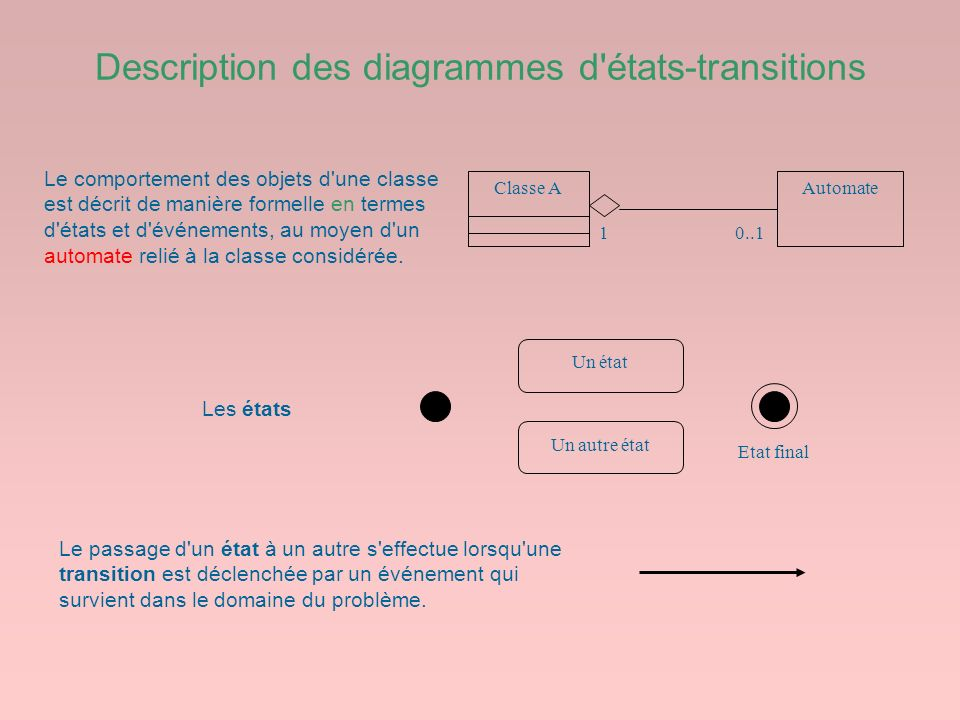 Description des diagrammes d états-transitions