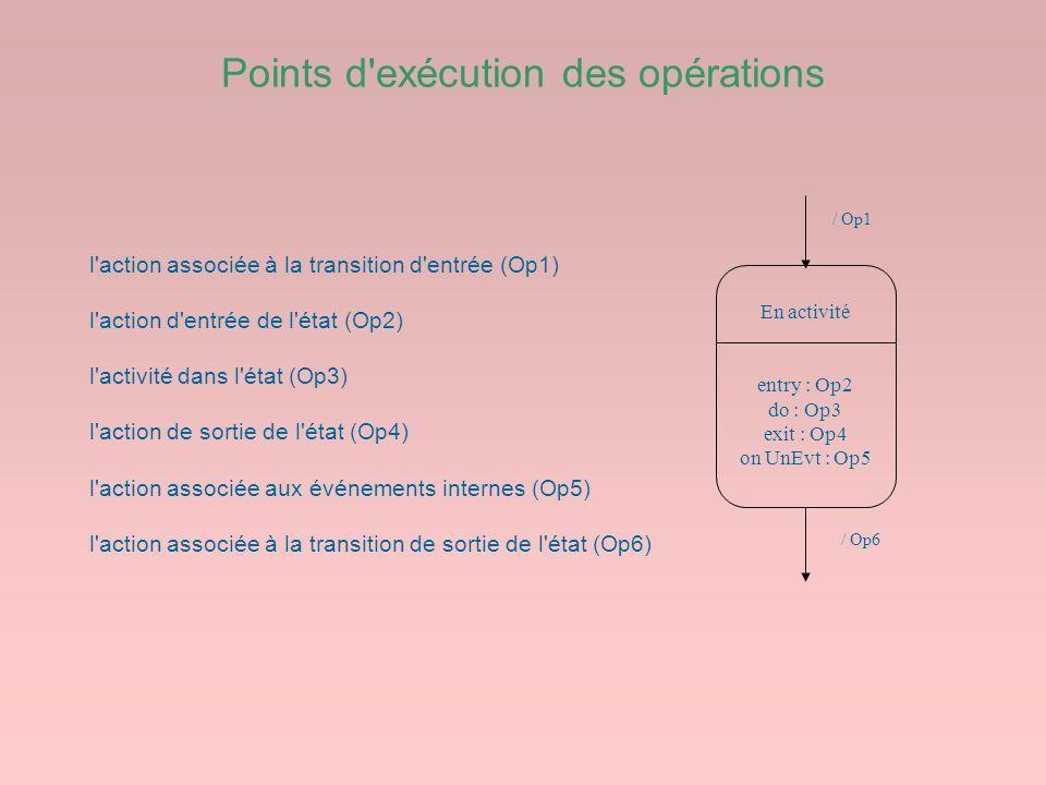 Points d exécution des opérations