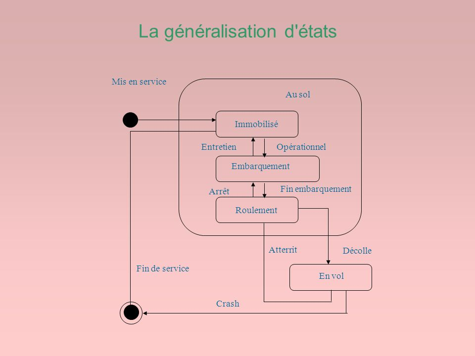 La généralisation d états