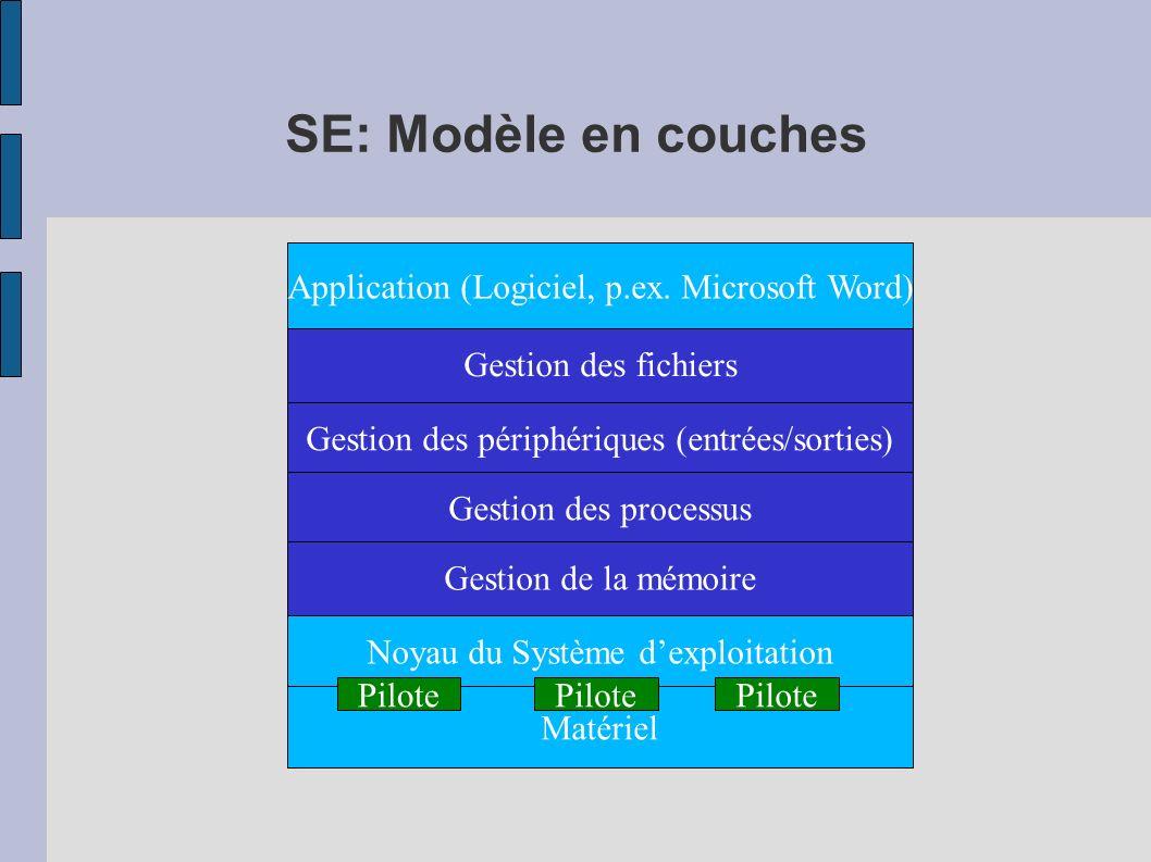 SE: Modèle en couches Application (Logiciel, p.ex. Microsoft Word)