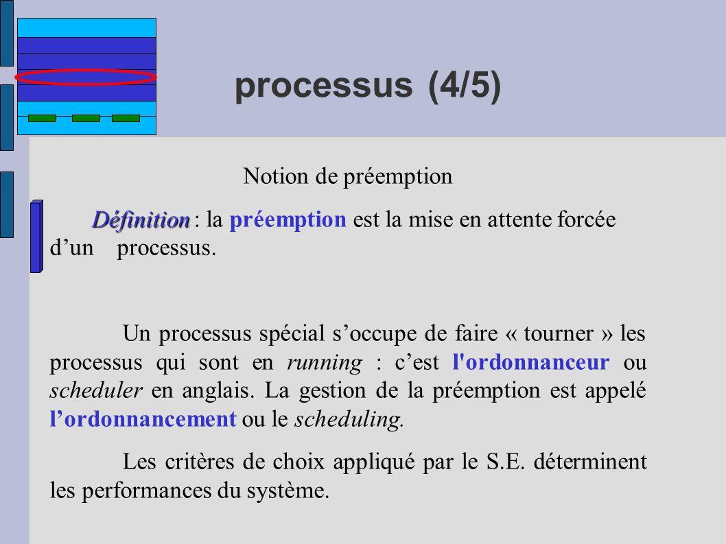 processus (4/5) Notion de préemption