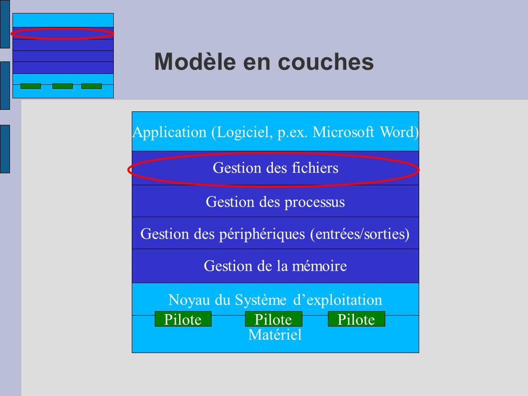 Modèle en couches Application (Logiciel, p.ex. Microsoft Word)