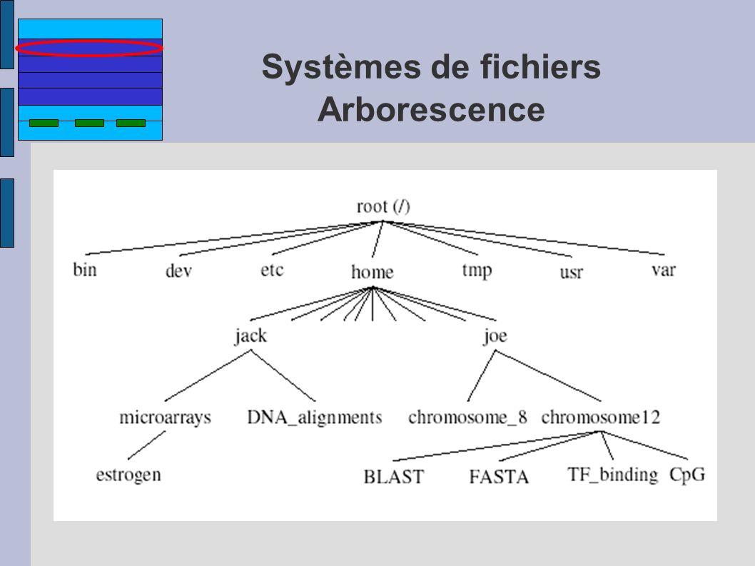 Systèmes de fichiers Arborescence