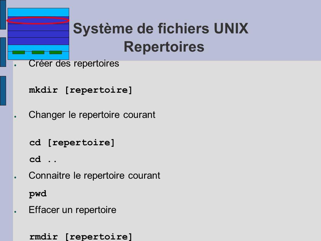 Système de fichiers UNIX Repertoires