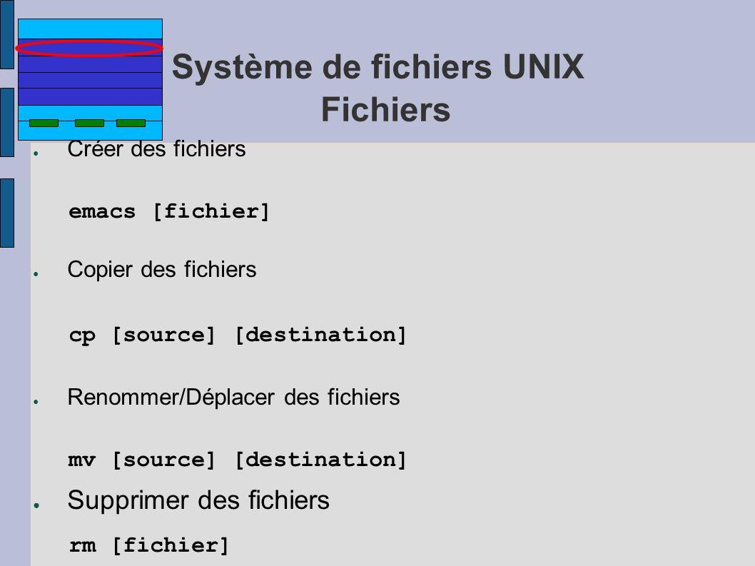 Système de fichiers UNIX Fichiers