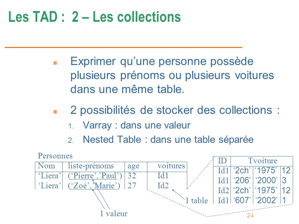Les TAD : 2 – Les collections