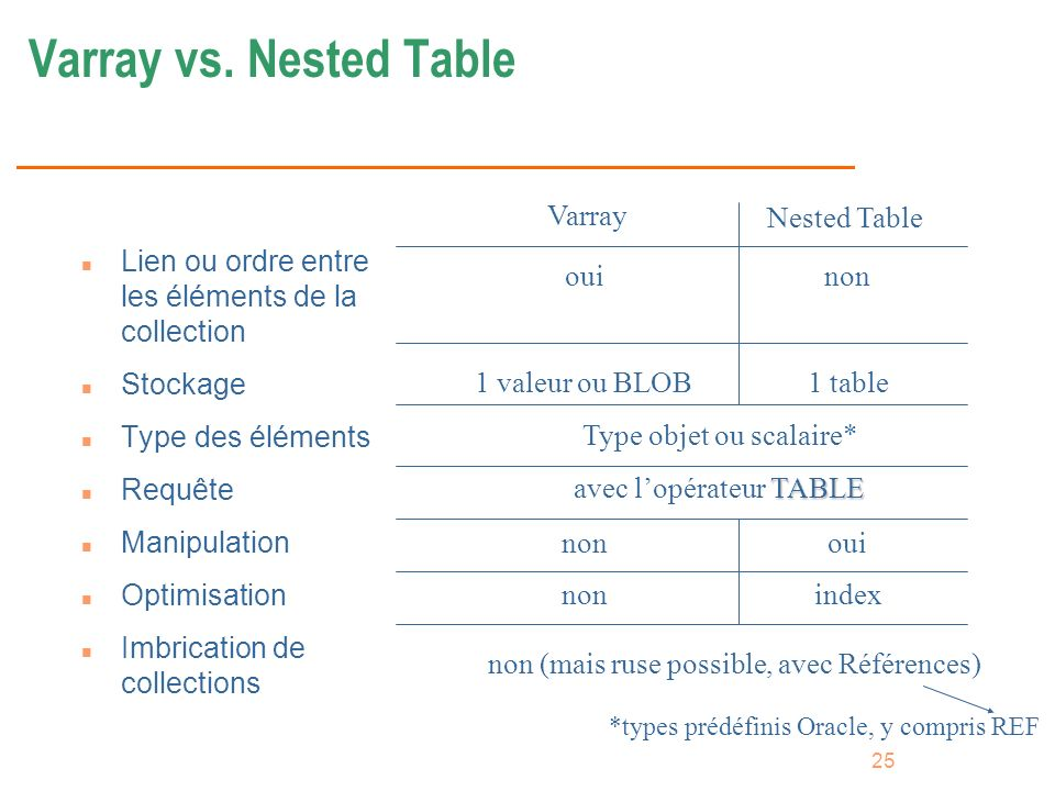 Varray vs. Nested Table non oui Type objet ou scalaire*