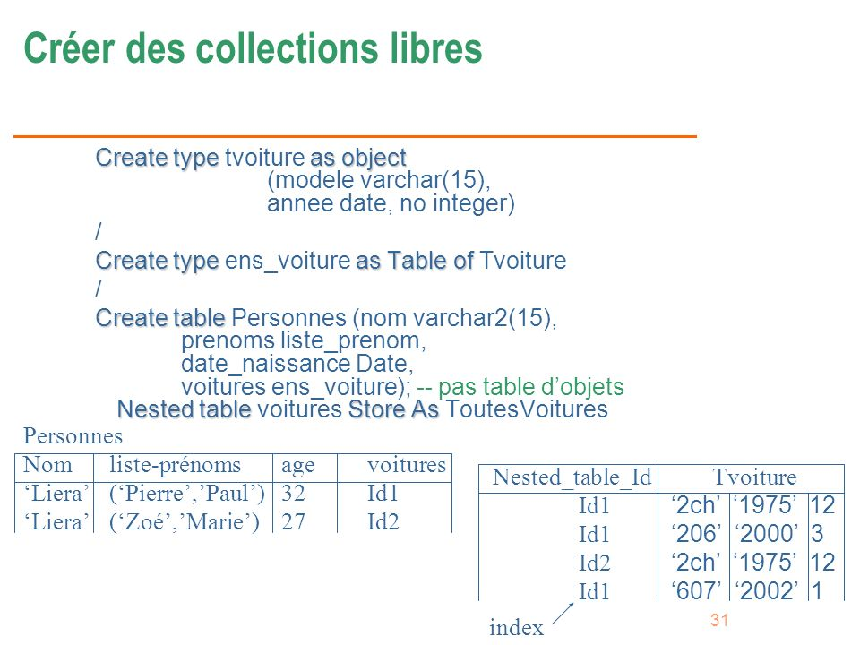 Créer des collections libres