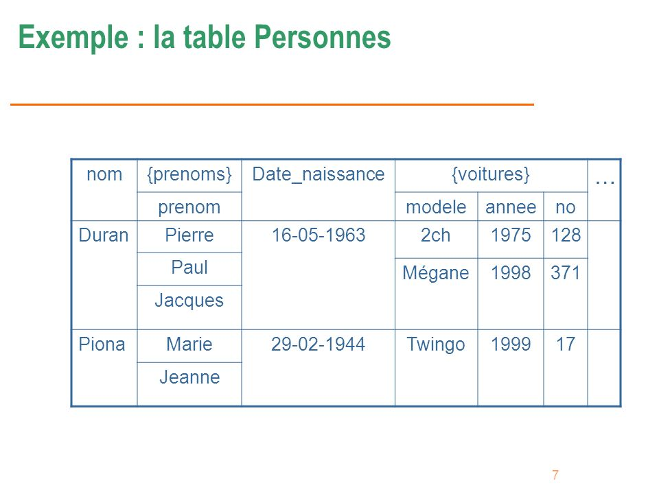 Exemple : la table Personnes