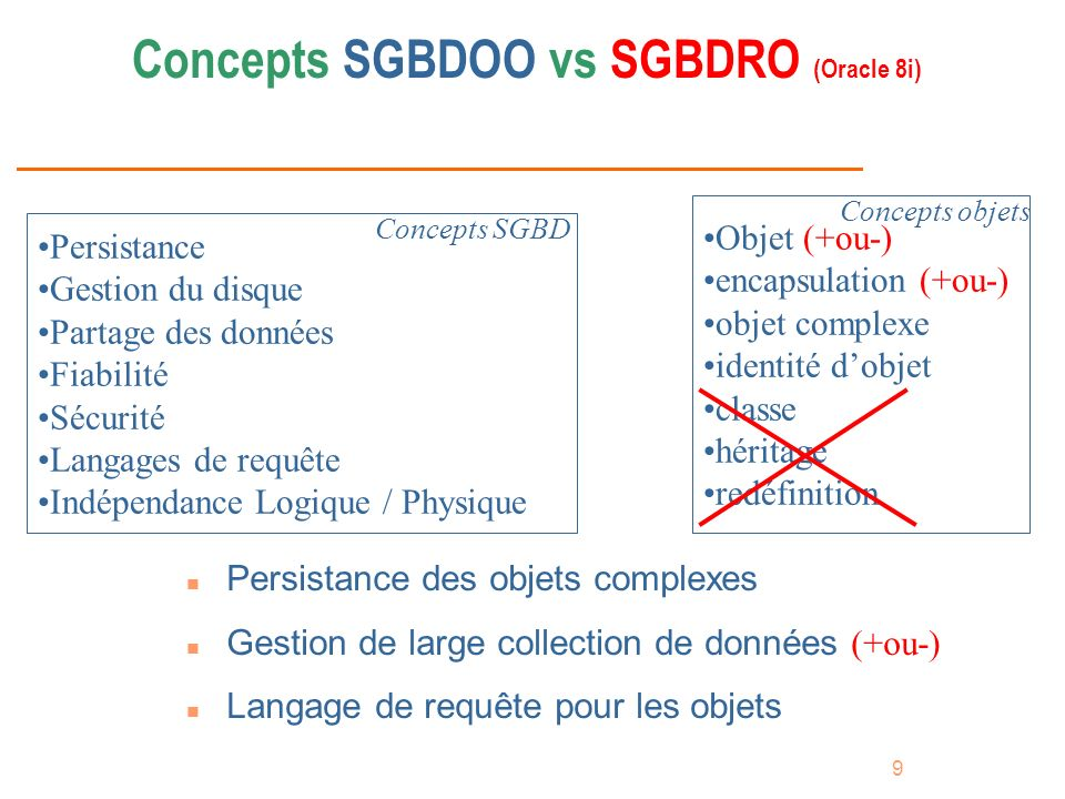Concepts SGBDOO vs SGBDRO (Oracle 8i)