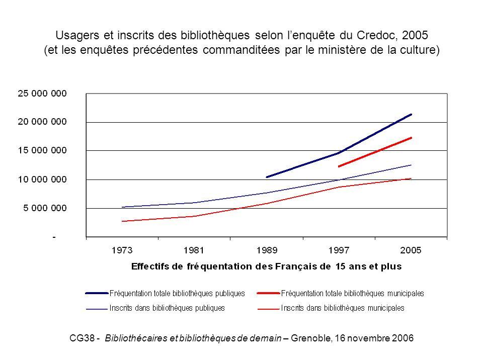 Usagers et inscrits des bibliothèques selon l'enquête du Credoc, 2005 (et les enquêtes précédentes commanditées par le ministère de la culture)