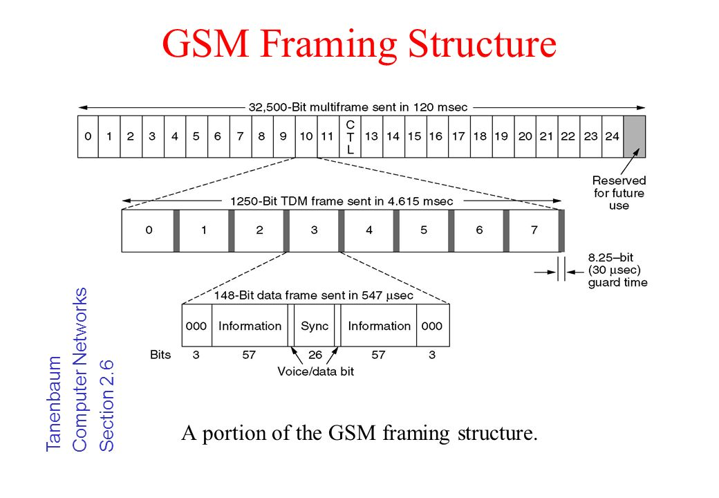 A portion of the GSM framing structure.