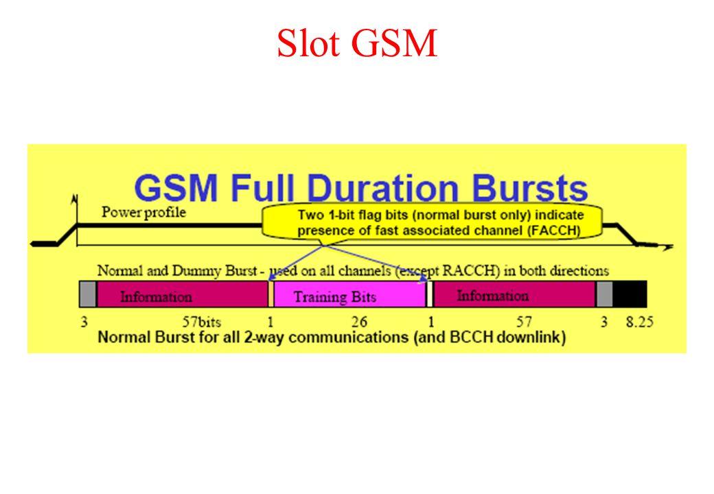 Slot GSM