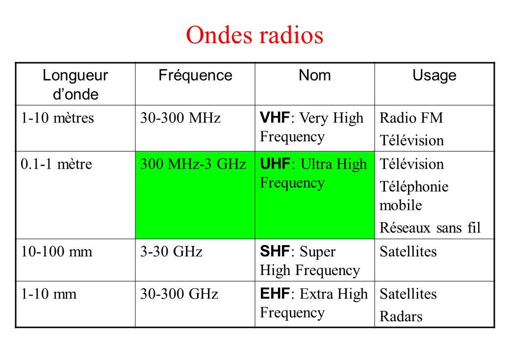 Ondes radios Longueur d'onde Fréquence Nom Usage 1-10 mètres