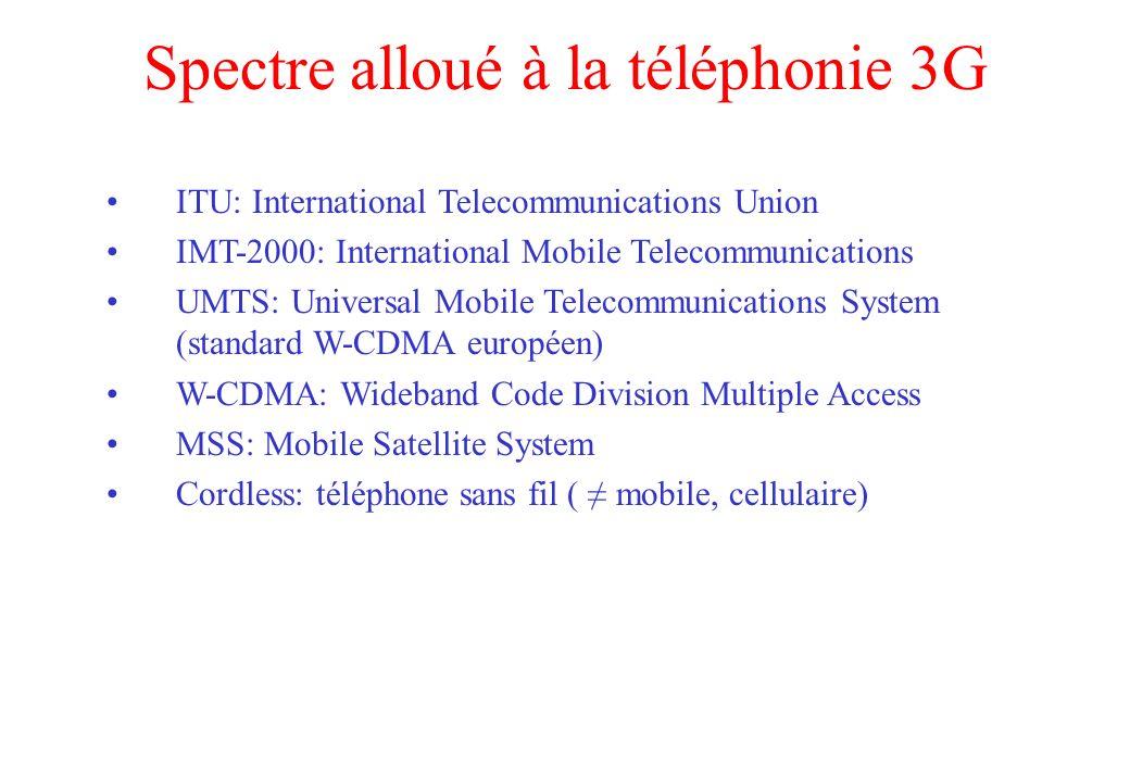 Spectre alloué à la téléphonie 3G