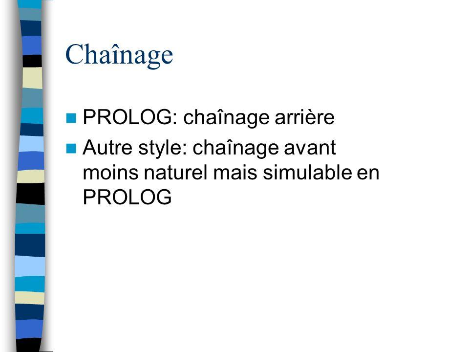 Chaînage PROLOG: chaînage arrière