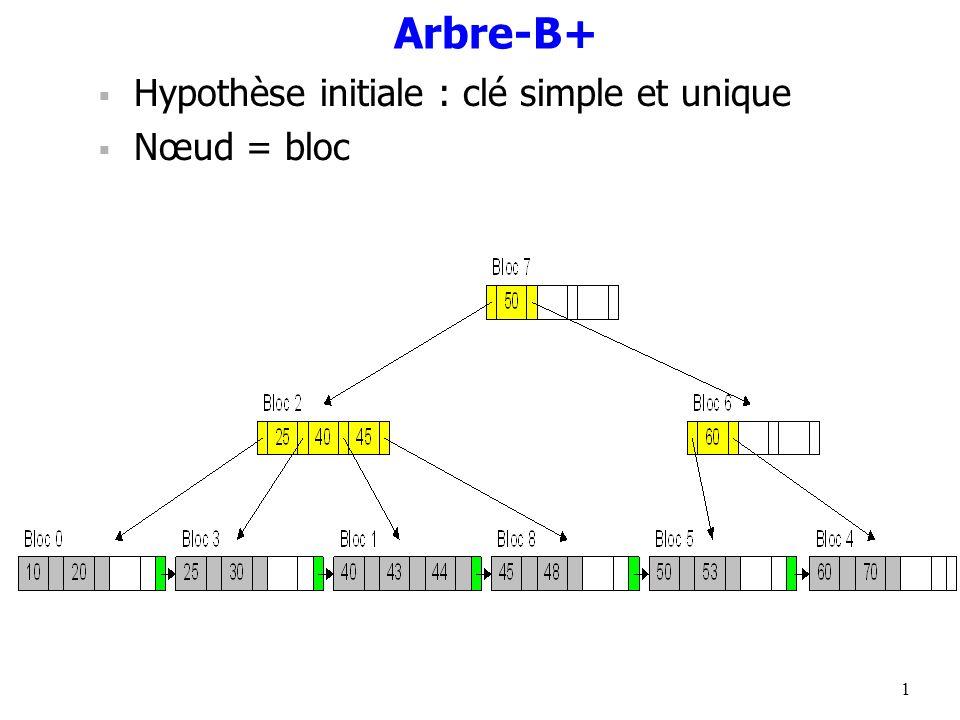 Arbre-B+ Hypothèse initiale : clé simple et unique Nœud = bloc