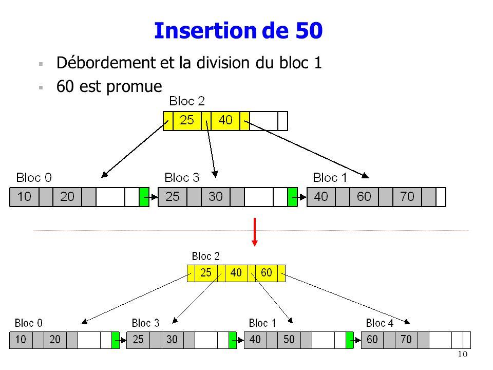 Insertion de 50 Débordement et la division du bloc 1 60 est promue