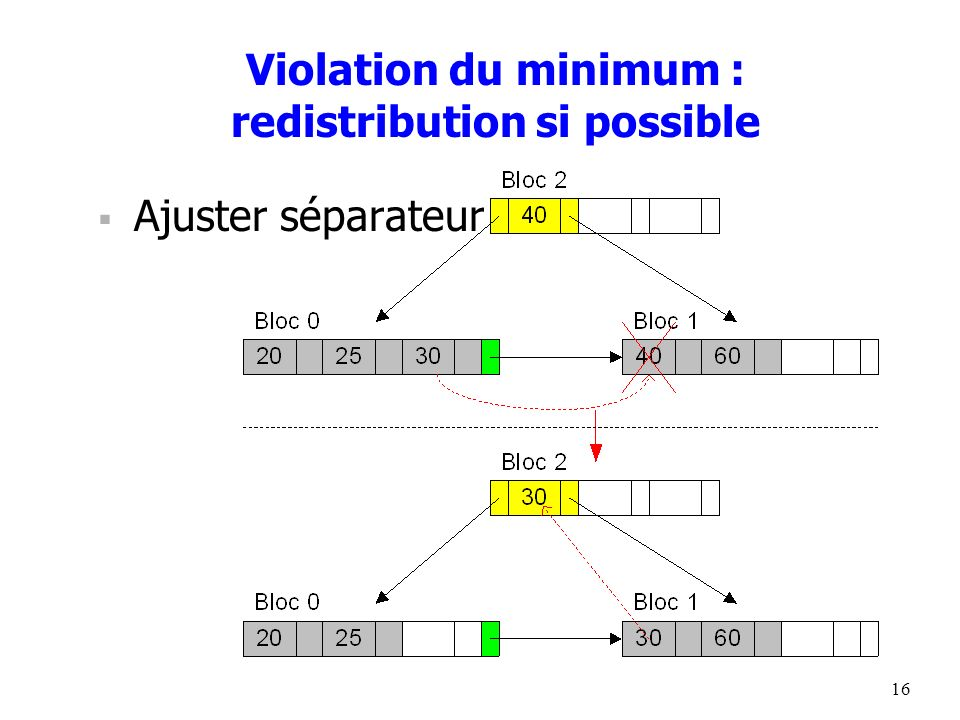 Violation du minimum : redistribution si possible