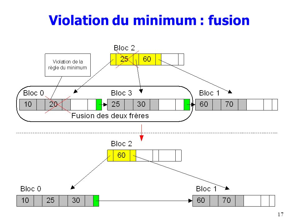 Violation du minimum : fusion