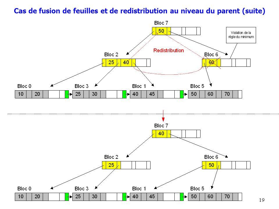Cas de fusion de feuilles et de redistribution au niveau du parent (suite)