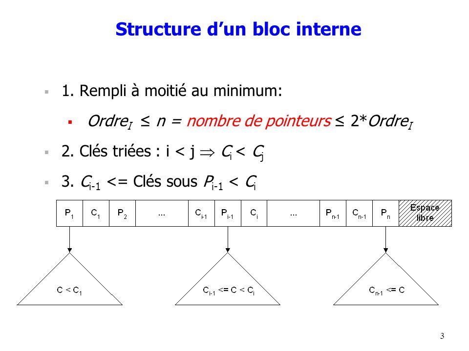 Structure d'un bloc interne