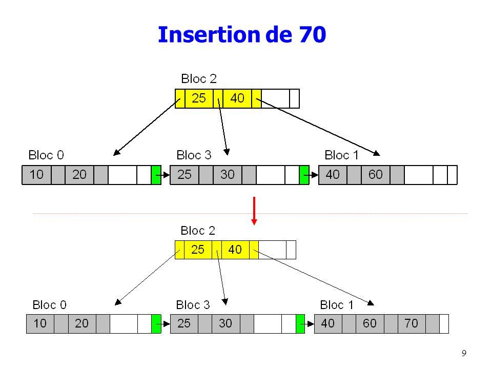 Insertion de 70