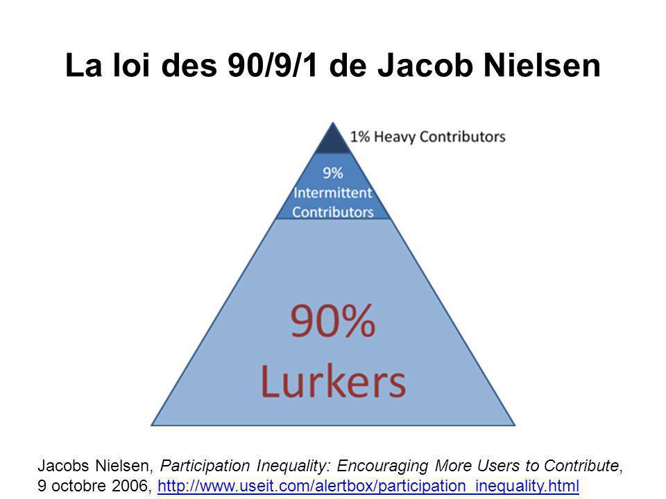 La loi des 90/9/1 de Jacob Nielsen