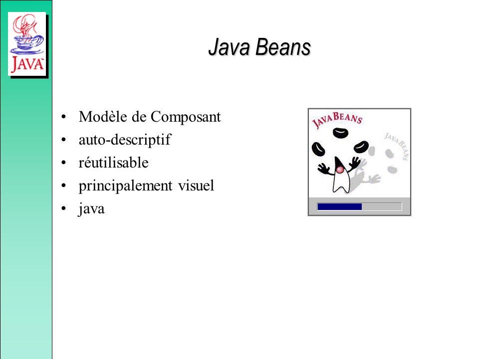 Java Beans Modèle de Composant auto-descriptif réutilisable