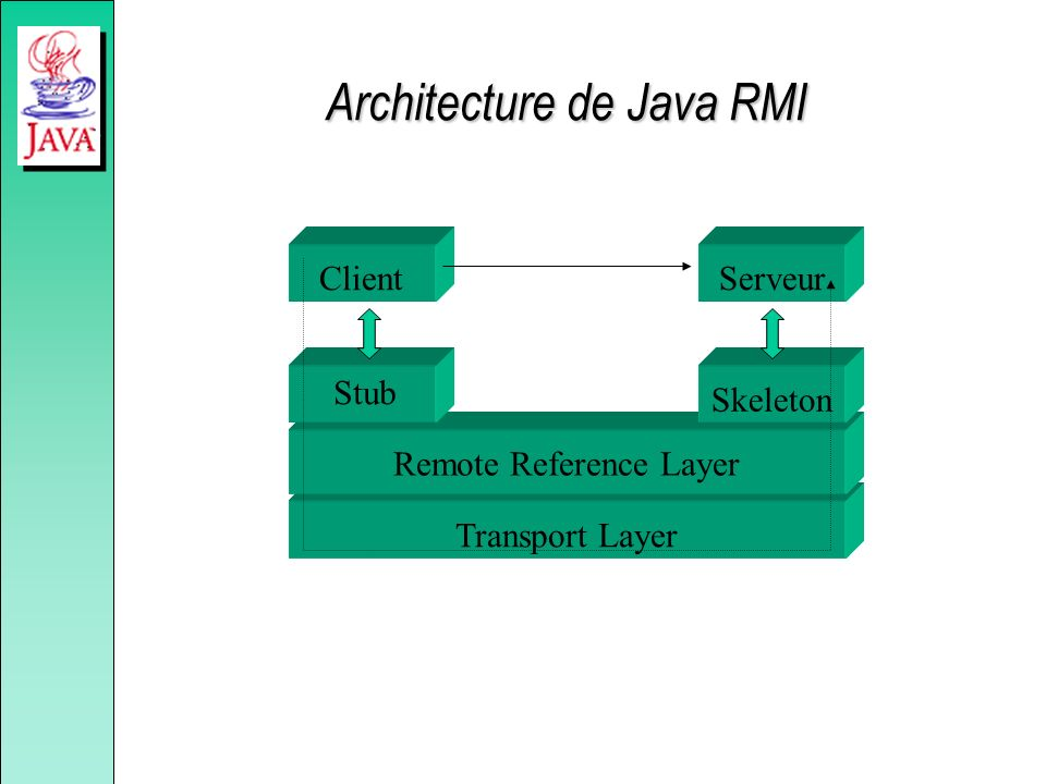 Architecture de Java RMI