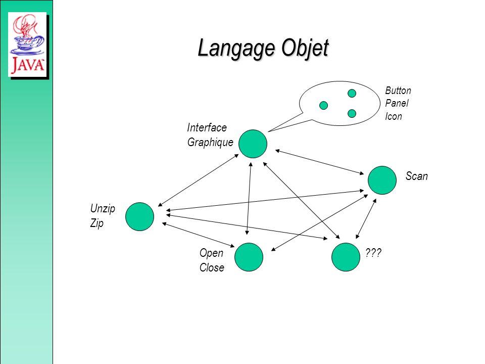 Langage Objet Interface Graphique Scan Unzip Zip Open Close