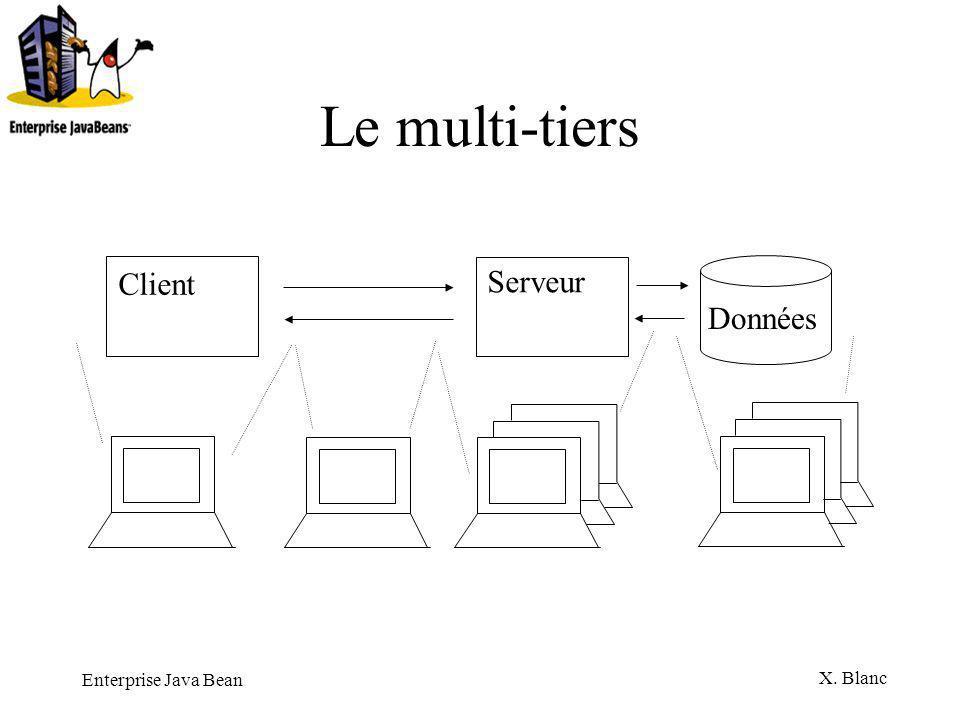 Le multi-tiers Client Serveur Données