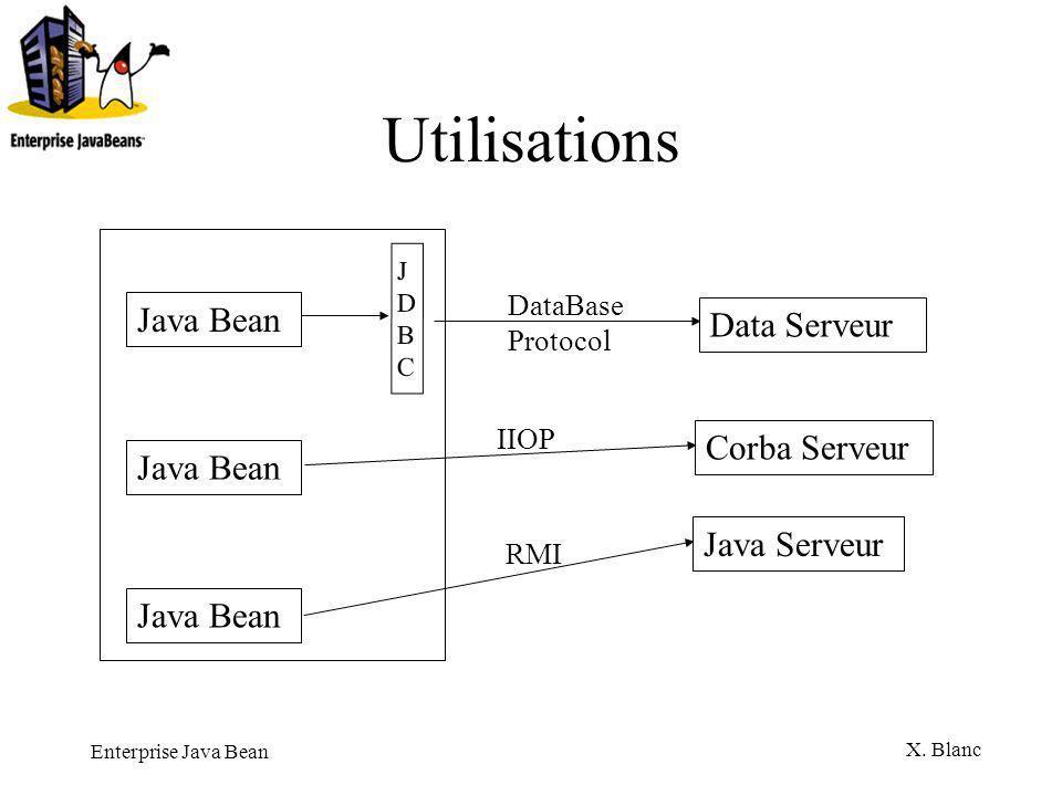 Utilisations Java Bean Data Serveur Corba Serveur Java Bean
